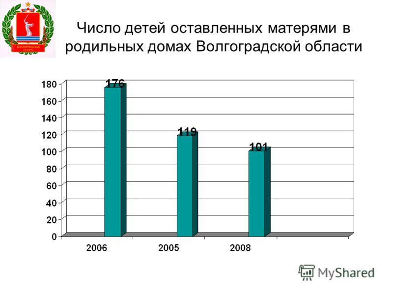 Число детей оставленных матерями в родильных домах Волгоградской области