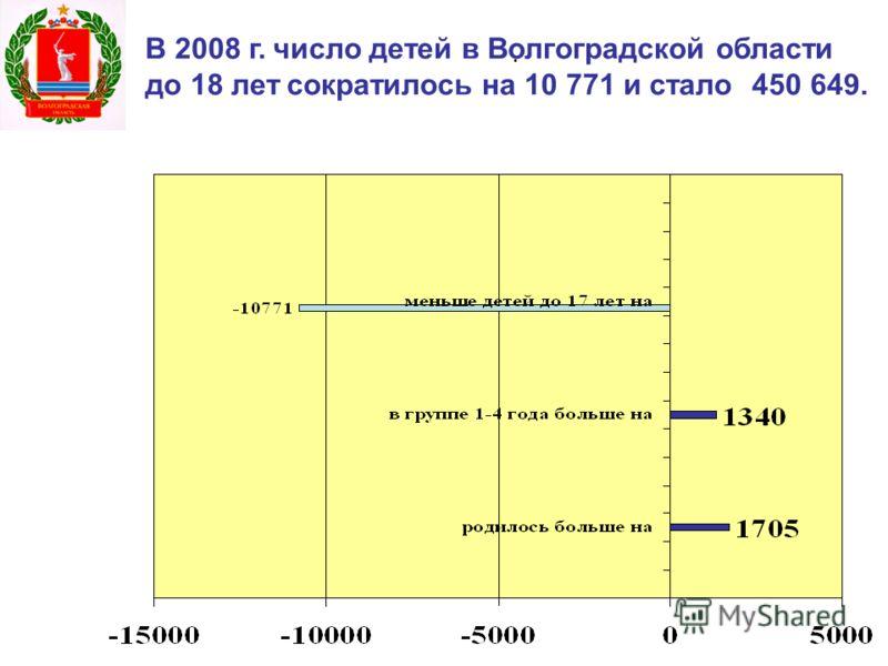 . В 2008 г. число детей в Волгоградской области до 18 лет сократилось на 10 771 и стало 450 649.