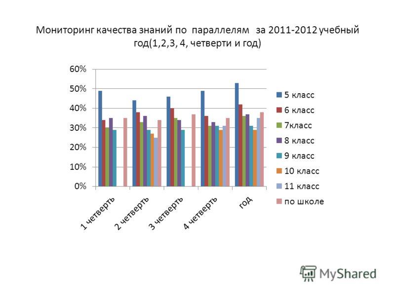 Мониторинг качества знаний по параллелям за 2011-2012 учебный год(1,2,3, 4, четверти и год)