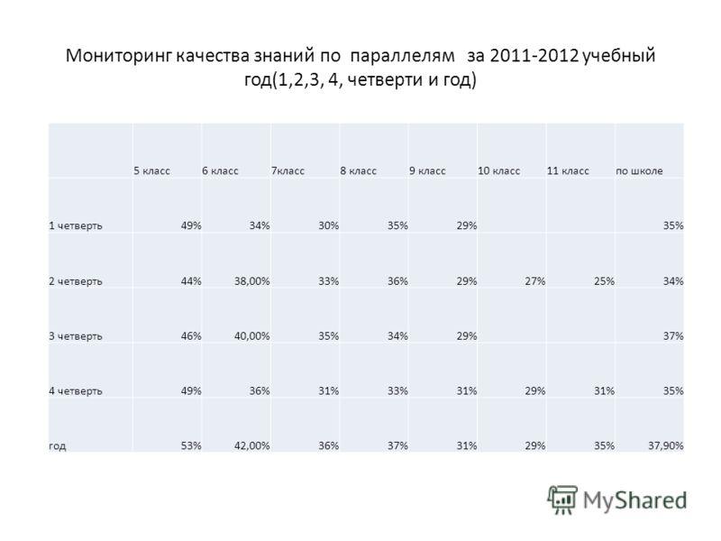 5 класс6 класс7класс8 класс9 класс10 класс11 класспо школе 1 четверть49%34%30%35%29%35% 2 четверть44%38,00%33%36%29%27%25%34% 3 четверть46%40,00%35%34%29%37% 4 четверть49%36%31%33%31%29%31%35% год53%42,00%36%37%31%29%35%37,90%