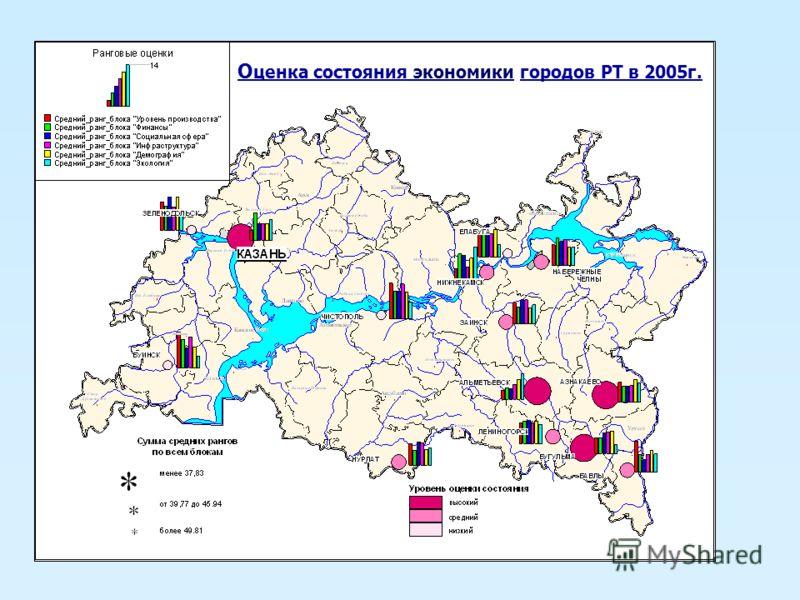 О ценка состояния экономики городов РТ в 2005г.