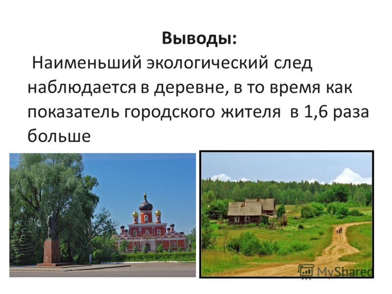 Выводы: Наименьший экологический след наблюдается в деревне, в то время как показатель городского жителя в 1,6 раза больше