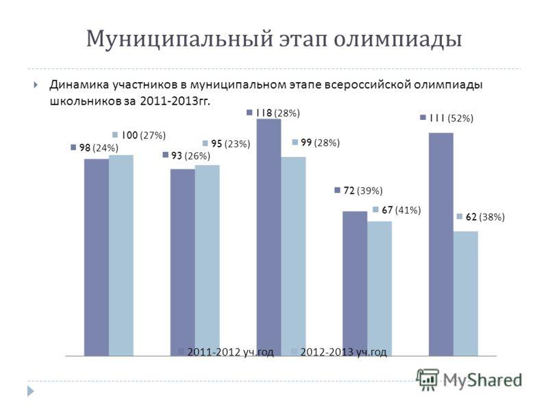 Динамика участников в муниципальном этапе всероссийской олимпиады школьников за 2011-2013 гг. Муниципальный этап олимпиады