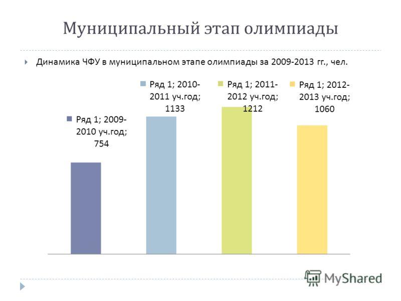 Динамика ЧФУ в муниципальном этапе олимпиады за 2009-2013 гг., чел. Муниципальный этап олимпиады