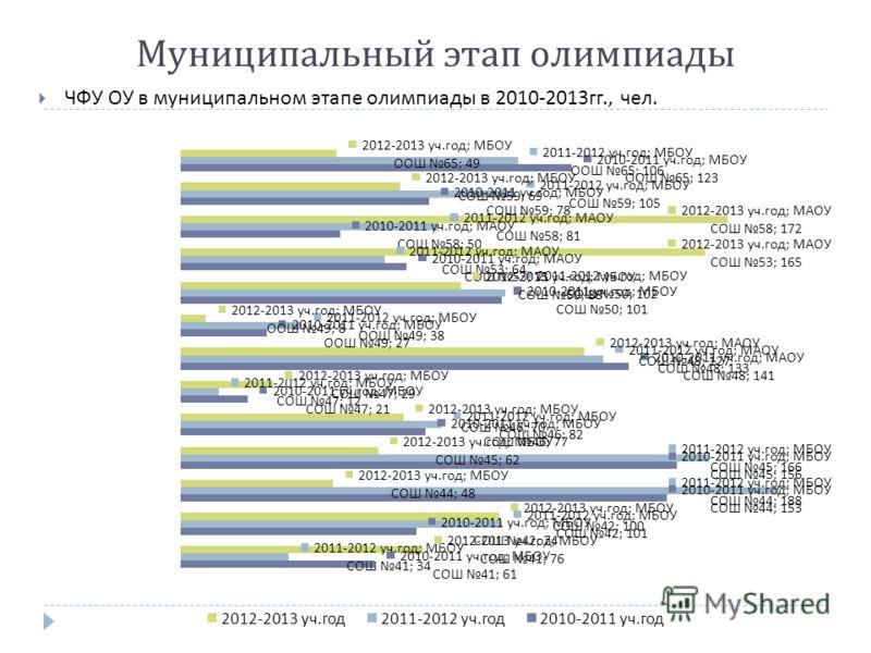 ЧФУ ОУ в муниципальном этапе олимпиады в 2010-2013 гг., чел. Муниципальный этап олимпиады