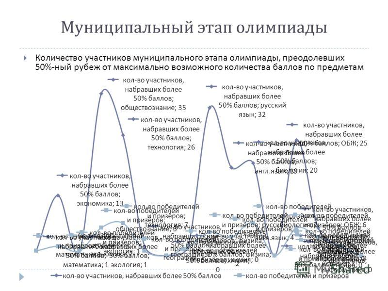 Количество участников муниципального этапа олимпиады, преодолевших 50%- ный рубеж от максимально возможного количества баллов по предметам Муниципальный этап олимпиады