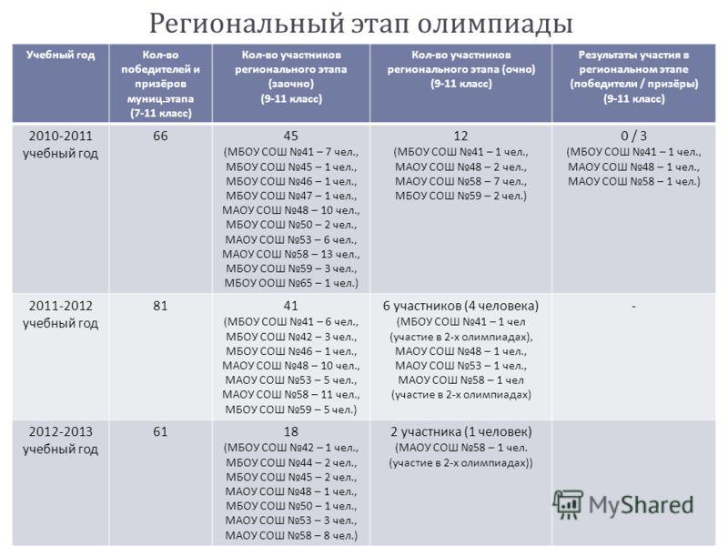 Региональный этап олимпиады Учебный годКол - во победителей и призёров муниц. этапа (7-11 класс ) Кол - во участников регионального этапа ( заочно ) (9-11 класс ) Кол - во участников регионального этапа ( очно ) (9-11 класс ) Результаты участия в рег