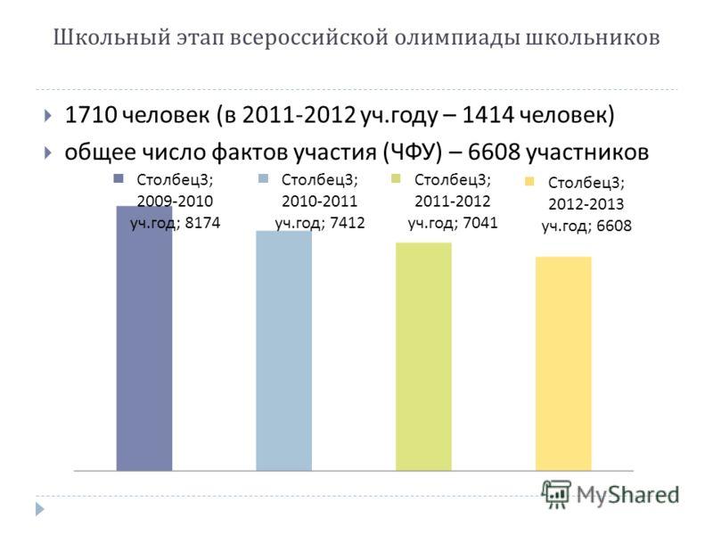 1710 человек ( в 2011-2012 уч. году – 1414 человек ) общее число фактов участия ( ЧФУ ) – 6608 участников Школьный этап всероссийской олимпиады школьников