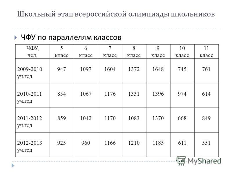ЧФУ по параллелям классов Школьный этап всероссийской олимпиады школьников ЧФУ, чел. 5 класс 6 класс 7 класс 8 класс 9 класс 10 класс 11 класс 2009-2010 уч.год 9471097160413721648745761 2010-2011 уч.год 8541067117613311396974614 2011-2012 уч.год 8591