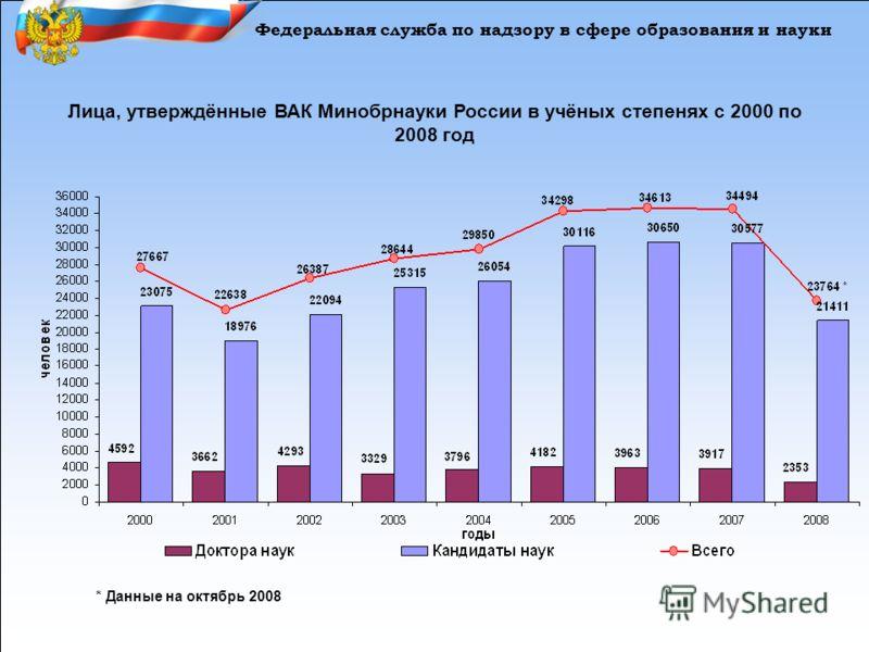 Лица, утверждённые ВАК Минобрнауки России в учёных степенях с 2000 по 2008 год * Данные на октябрь 2008 Федеральная служба по надзору в сфере образования и науки