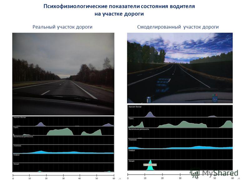 Психофизиологические показатели состояния водителя на участке дороги Реальный участок дорогиСмоделированный участок дороги