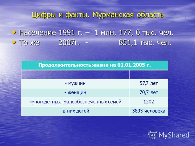 Цифры и факты. Мурманская область Население 1991 г. – 1 млн. 177, 0 тыс. чел. Население 1991 г. – 1 млн. 177, 0 тыс. чел. То же 2007г. - 851,1 тыс. чел. То же 2007г. - 851,1 тыс. чел. Продолжительность жизни на 01.01.2005 г. - мужчин57,7 лет - женщин