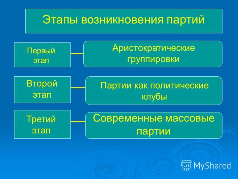 Этапы возникновения партий Первый этап Аристократические группировки Второй этап Партии как политические клубы Третий этап Современные массовые партии