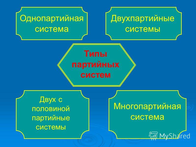 Типы партийных систем Однопартийная система Двухпартийные системы Двух с половиной партийные системы Многопартийная система