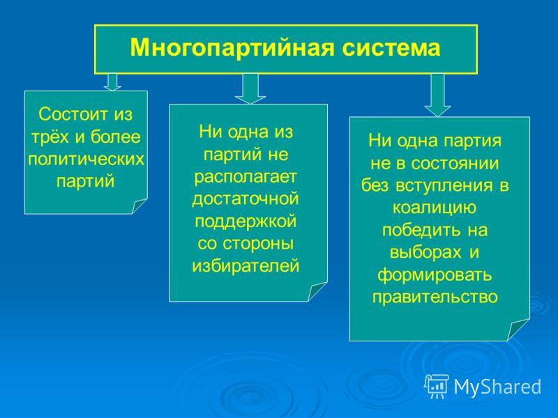 Многопартийная система Состоит из трёх и более политических партий Ни одна из партий не располагает достаточной поддержкой со стороны избирателей Ни одна партия не в состоянии без вступления в коалицию победить на выборах и формировать правительство