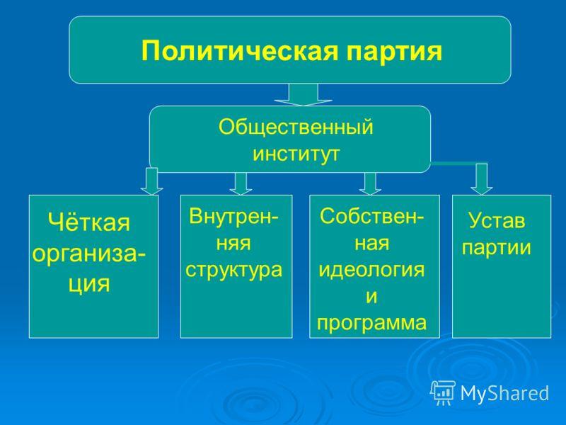 Политическая партия Общественный институт Чёткая организа- ция Внутрен- няя структура Собствен- ная идеология и программа Устав партии
