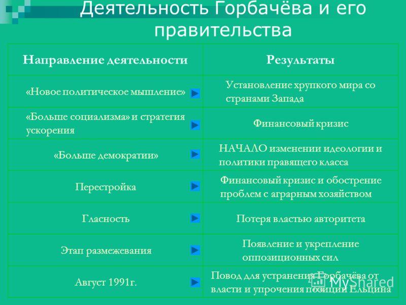 Деятельность Горбачёва и его правительства Направление деятельностиРезультаты «Новое политическое мышление» Установление хрупкого мира со странами Запада «Больше социализма» и стратегия ускорения Финансовый кризис «Больше демократии» НАЧАЛО изменении