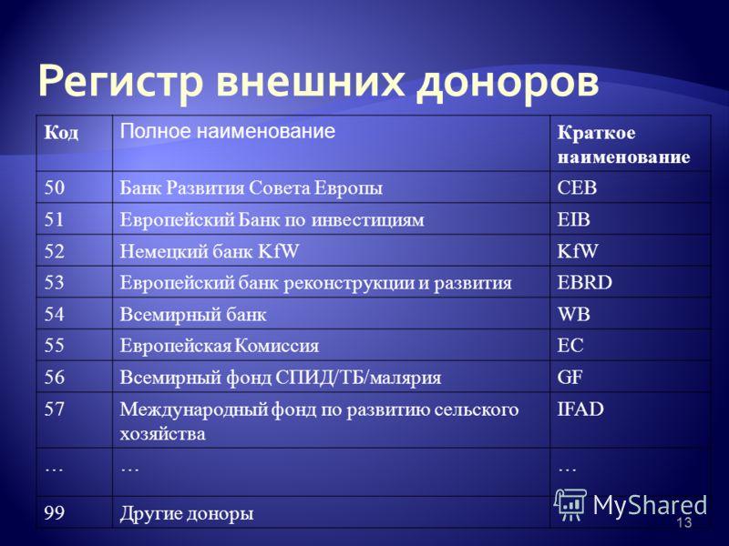 13 Код Полное наименование Краткое наименование 50Банк Развития Совета ЕвропыСЕВ 51Европейский Банк по инвестициямEIB 52Немецкий банк KfWKfW 53Европейский банк реконструкции и развитияEBRD 54Всемирный банкWB 55Европейская КомиссияEC 56Всемирный фонд