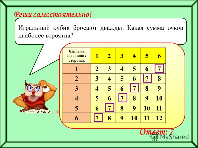 Реши самостоятельно! Игральный кубик бросают дважды. Какая сумма очков наиболее вероятна? Ответ: 7 Числа на выпавших сторонах 123456 1234567 2345678 3456789 45678910 56789 11 6789101112