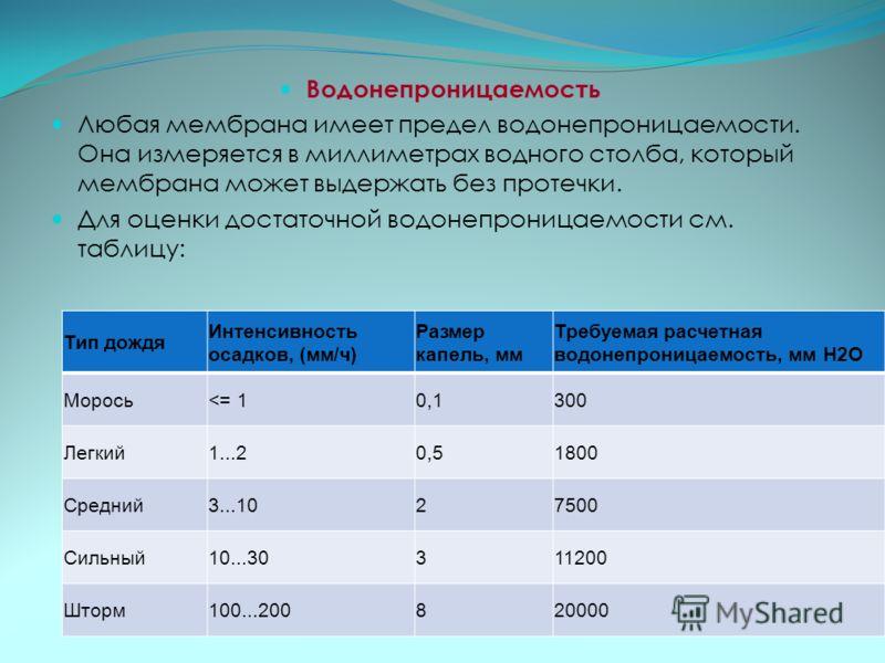 Водонепроницаемость Любая мембрана имеет предел водонепроницаемости. Она измеряется в миллиметрах водного столба, который мембрана может выдержать без протечки. Для оценки достаточной водонепроницаемости см. таблицу: Тип дождя Интенсивность осадков,
