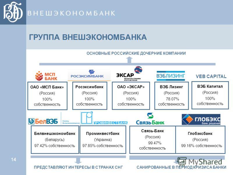 14 ГРУППА ВНЕШЭКОНОМБАНКА ОАО «МСП Банк» (Россия) 100% собственность Росэксимбанк (Россия) 100% собственность ВЭБ Капитал (Россия) 100% собственность ВЭБ Лизинг (Россия) 78.07% собственность Связь-Банк (Россия) 99.47% собственность Проминвестбанк (Ук