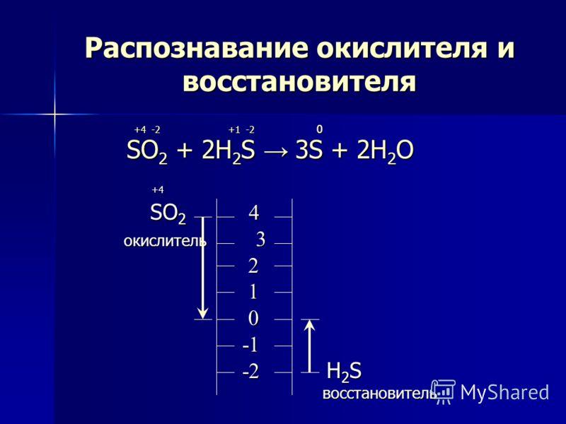 Распознавание окислителя и восстановителя +4 -2 +1 -2 0 +4 -2 +1 -2 0 SO 2 + 2H 2 S 3S + 2H 2 O SO 2 + 2H 2 S 3S + 2H 2 O +4 +4 SO 2 4 SO 2 4 окислитель 3 окислитель 3 2 1 0 -1 -1 -2 H 2 S -2 H 2 S восстановитель восстановитель