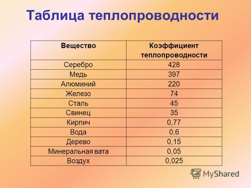 Таблица теплопроводности Вещество Коэффициент теплопроводности Серебро428 Медь397 Алюминий220 Железо74 Сталь45 Свинец35 Кирпич0,77 Вода0,6 Дерево0,15 Минеральная вата0,05 Воздух0,025
