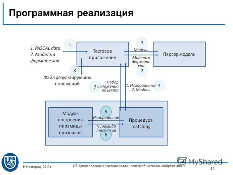 Программная реализация Н.Новгород, 2010 г. Об одном подходе к решению задачи поиска объектов на изображениях. 12