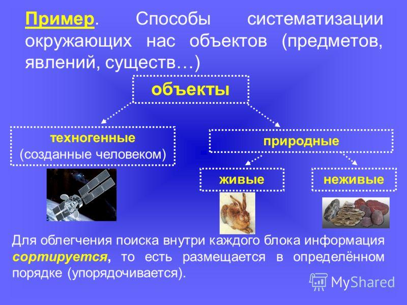 Пример. Способы систематизации окружающих нас объектов (предметов, явлений, существ…) техногенные (созданные человеком) природные объекты Для облегчения поиска внутри каждого блока информация сортируется, то есть размещается в определённом порядке (у