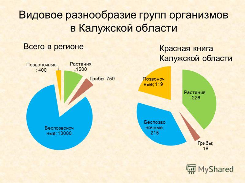 Видовое разнообразие групп организмов в Калужской области Всего в регионе Красная книга Калужской области