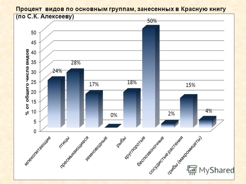 Процент видов по основным группам, занесенных в Красную книгу (по С.К. Алексееву)