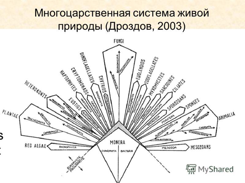 Многоцарственная система живой природы (Дроздов, 2003)