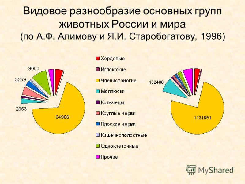 Видовое разнообразие основных групп животных России и мира (по А.Ф. Алимову и Я.И. Старобогатову, 1996)