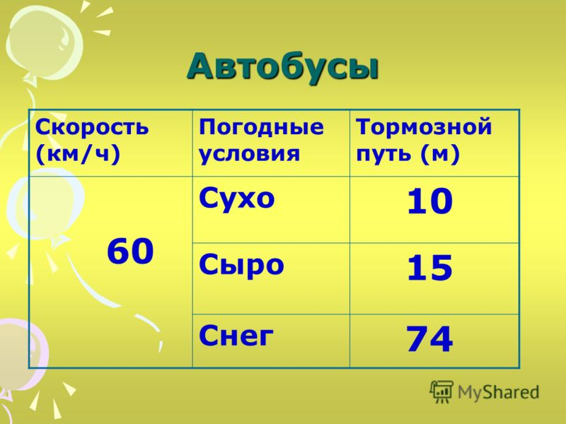 Автобусы Скорость (км/ч) Погодные условия Тормозной путь (м) 60 Сухо 10 Сыро 15 Снег 74