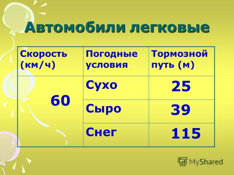 Автомобили легковые Скорость (км/ч) Погодные условия Тормозной путь (м) 60 Сухо 25 Сыро 39 Снег 115