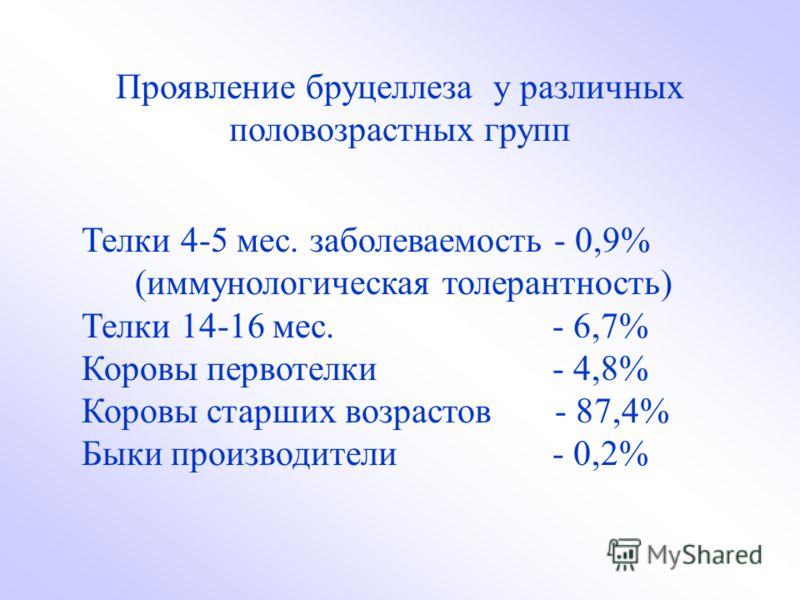 Проявление бруцеллеза у различных половозрастных групп Телки 4-5 мес. заболеваемость - 0,9% (иммунологическая толерантность) Телки 14-16 мес. - 6,7% Коровы первотелки - 4,8% Коровы старших возрастов - 87,4% Быки производители - 0,2%