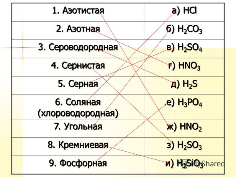 1. Азотистая а) HCl 2. Азотная б) H 2 CO 3 3. Сероводородная в) H 2 SO 4 4. Сернистая г) HNO 3 5. Серная д) H 2 S 6. Соляная (хлороводородная) е) H 3 PO 4 7. Угольная ж) HNO 2 8. Кремниевая з) H 2 SO 3 9. Фосфорная и) H 2 SiO 3