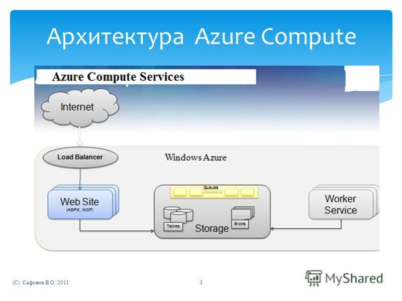 (C) Сафонов В.О. 20113 Архитектура Azure Compute