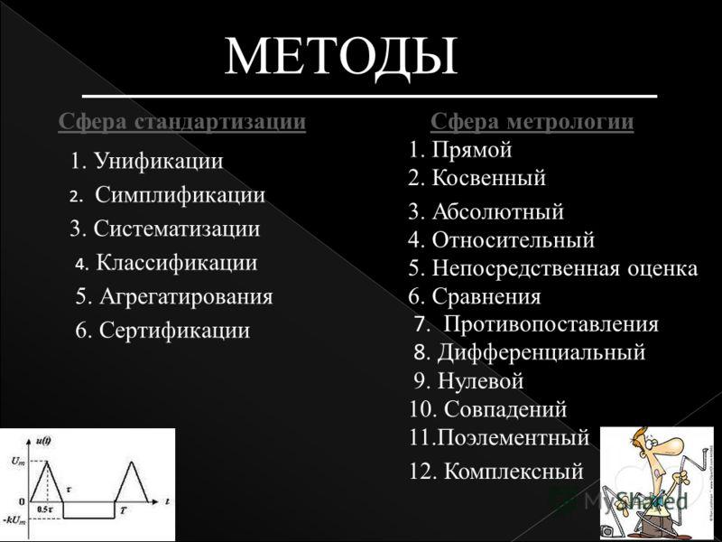 МЕТОДЫ Сфера стандартизацииСфера метрологии 1. Унификации 2. Симплификации 3. Систематизации 4. Классификации 5. Агрегатирования 6. Сертификации 1. Прямой 2. Косвенный 3. Абсолютный 4. Относительный 5. Непосредственная оценка 6. Сравнения 7. Противоп