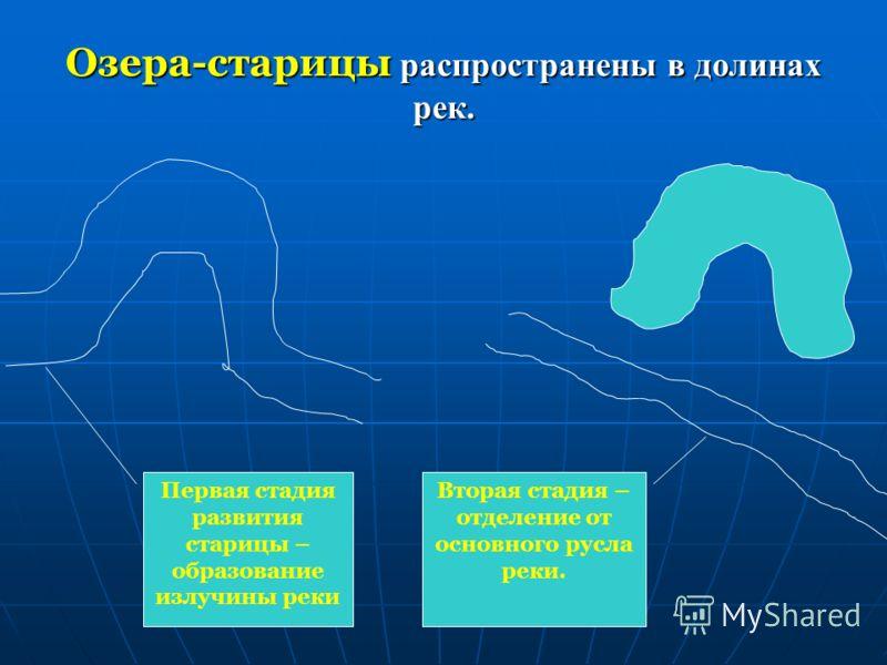 Термокарстовые озера В поверхностных воронках, колодцах, связанных с растворением природными водами горных пород, образуются термокарстовые озера. В поверхностных воронках, колодцах, связанных с растворением природными водами горных пород, образуются