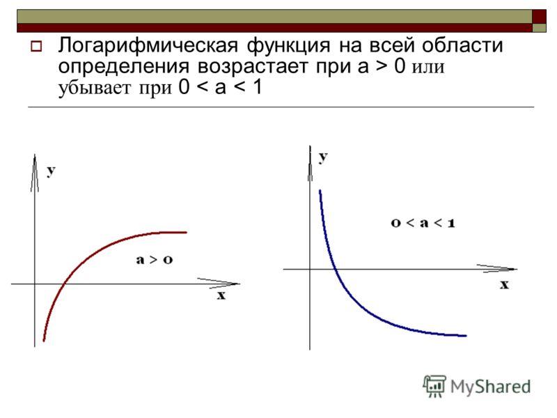 Логарифмическая функция на всей области определения возрастает при а > 0 или убывает при 0 < а < 1