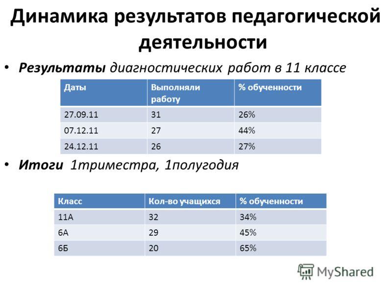 Динамика результатов педагогической деятельности Результаты диагностических работ в 11 классе Итоги 1триместра, 1полугодия КлассКол-во учащихся% обученности 11А3234% 6А2945% 6Б2065% ДатыВыполняли работу % обученности 27.09.113126% 07.12.112744% 24.12