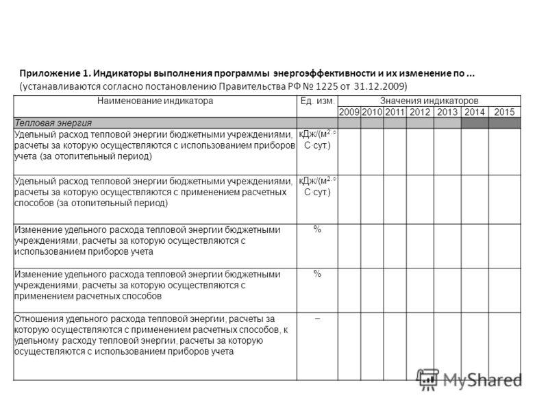 Приложение 1. Индикаторы выполнения программы энергоэффективности и их изменение по... (устанавливаются согласно постановлению Правительства РФ 1225 от 31.12.2009) Наименование индикатораЕд. изм.Значения индикаторов 2009201020112012201320142015 Тепло