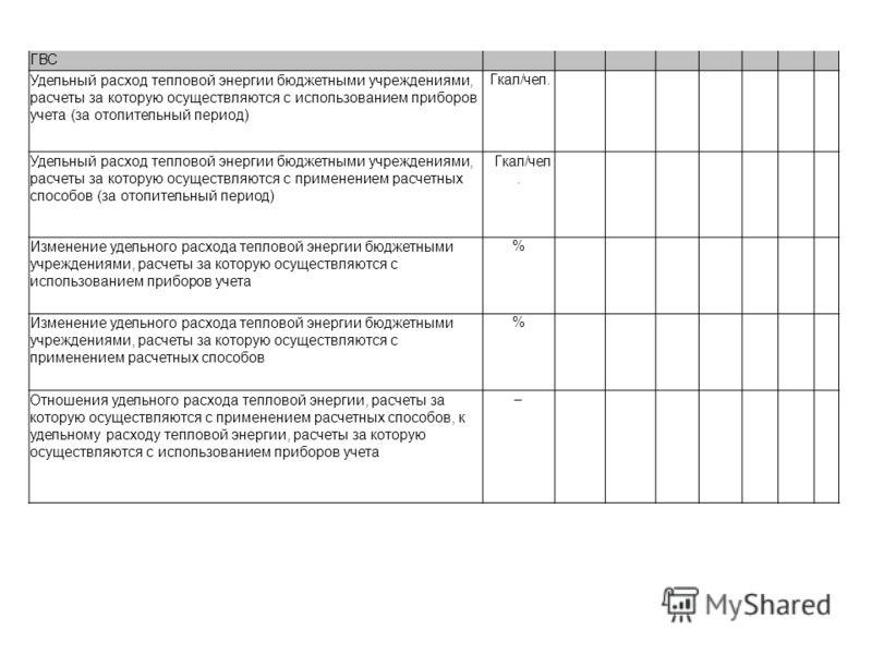 ГВС Удельный расход тепловой энергии бюджетными учреждениями, расчеты за которую осуществляются с использованием приборов учета (за отопительный период) Гкал/чел. Удельный расход тепловой энергии бюджетными учреждениями, расчеты за которую осуществля