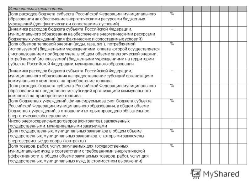 Интегральные показатели Доля расходов бюджета субъекта Российской Федерации, муниципального образования на обеспечение энергетическими ресурсами бюджетных учреждений (для фактических и сопоставимых условий) % Динамика расходов бюджета субъекта Россий