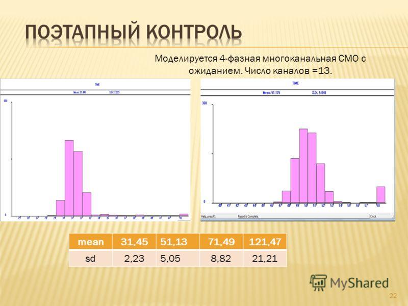 22 Моделируется 4-фазная многоканальная СМО с ожиданием. Число каналов =13. mean31,4551,1371,49121,47 sd2,235,058,8221,21