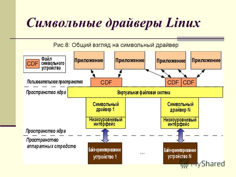 Символьные драйверы Linux Рис.8: Общий взгляд на символьный драйвер
