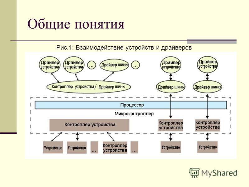Общие понятия Рис.1: Взаимодействие устройств и драйверов