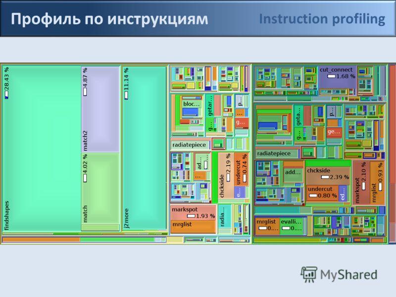 Профиль по инструкциям Instruction profiling
