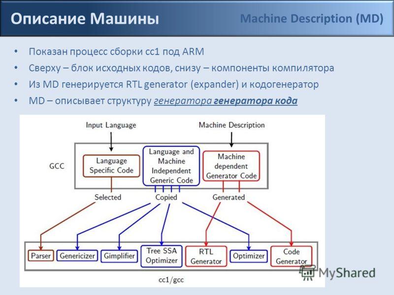 Показан процесс сборки cc1 под ARM Сверху – блок исходных кодов, снизу – компоненты компилятора Из MD генерируется RTL generator (expander) и кодогенератор MD – описывает структуру генератора генератора кода Описание Машины Machine Description (MD)